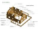 D- Log Shell Description Sheet